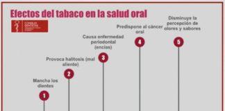 Consejo de Dentistas recuerda que el tabaco provoca 9 de cada 10 casos de cáncer oral